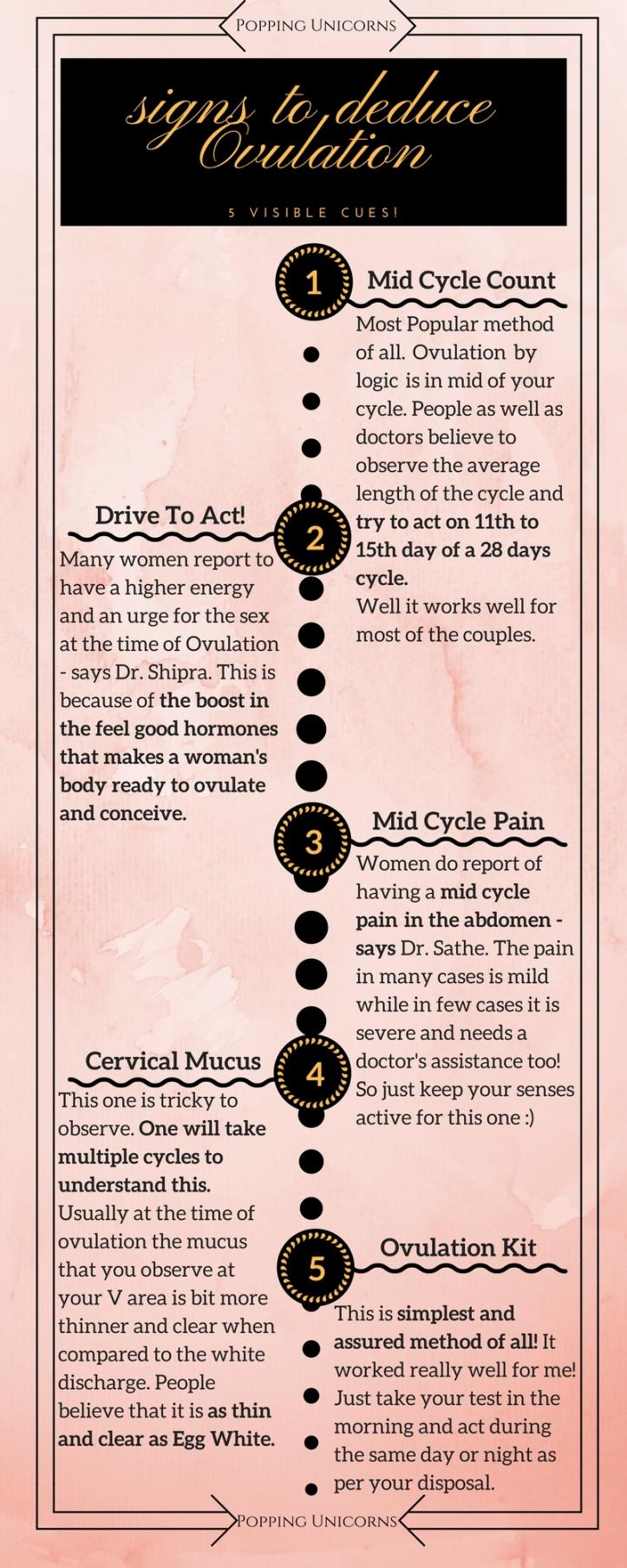 Ovulation signs